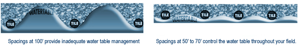 How tile spacings help water table management